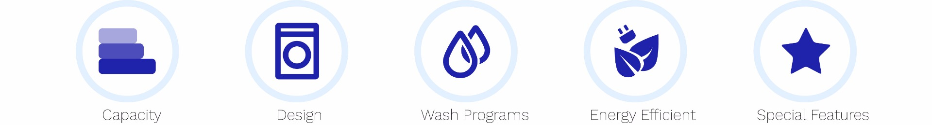 washers buyers guide factors