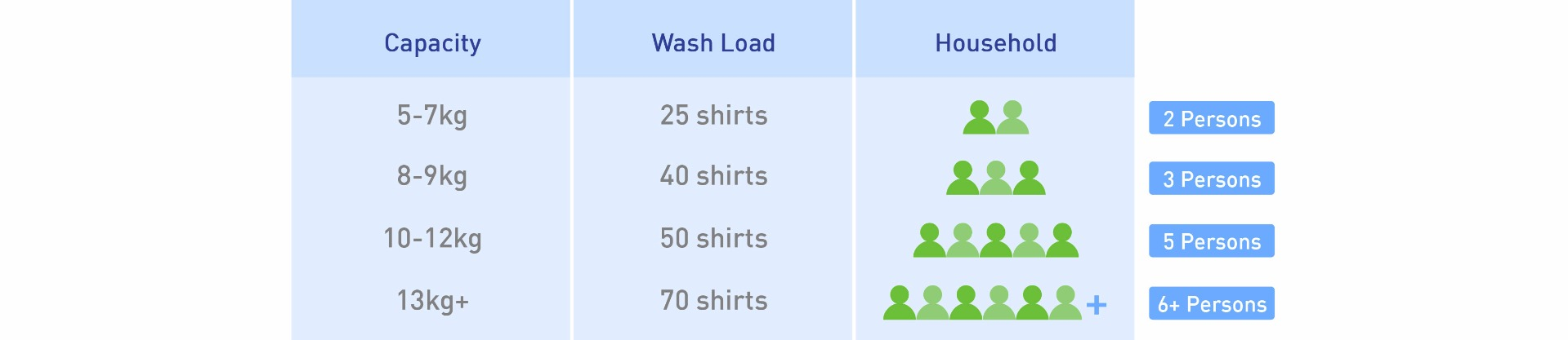 washer buyers guide capacity