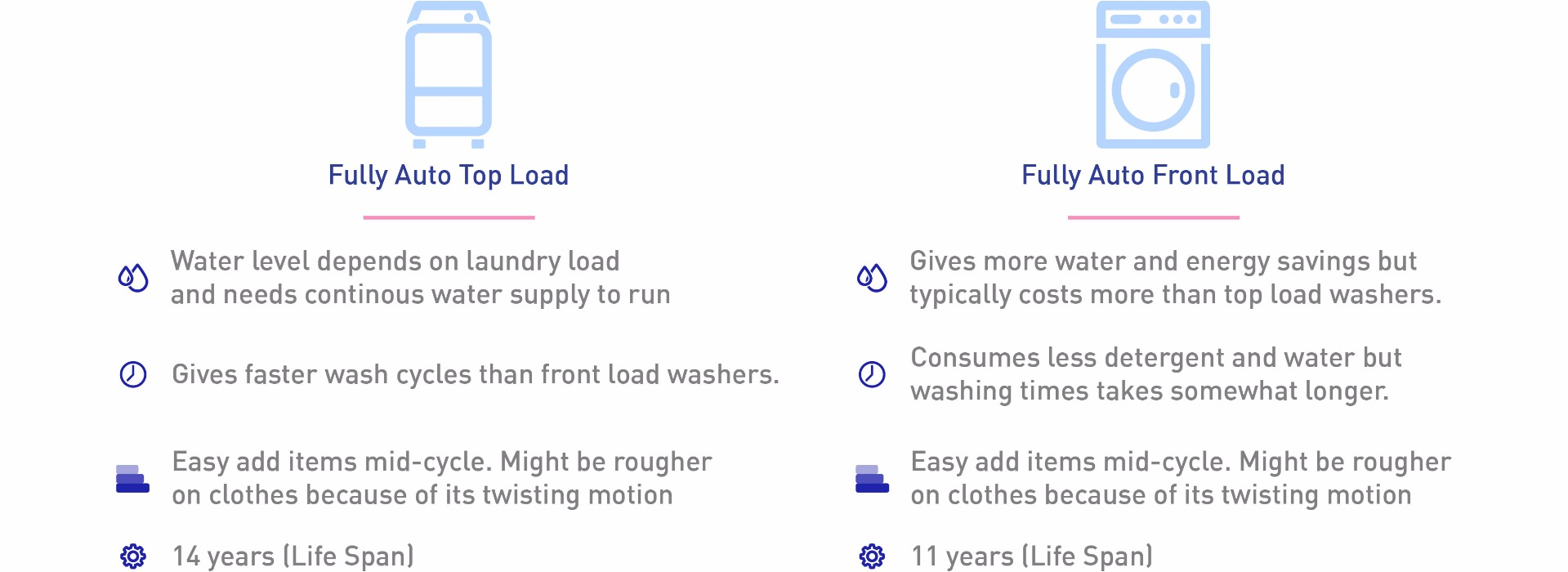 washer buyers guide type