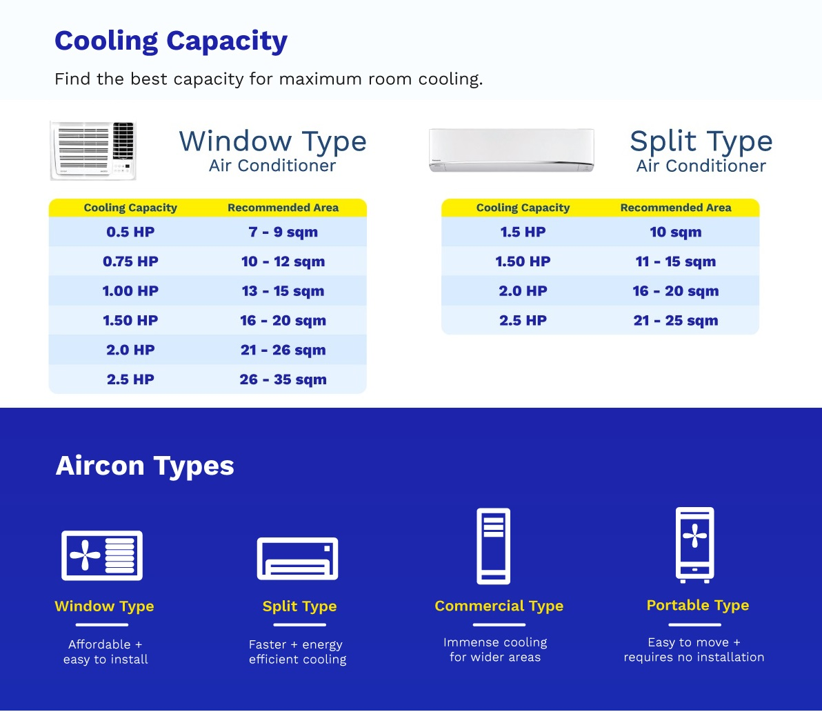 Aircon Buyers Guide Abenson Com